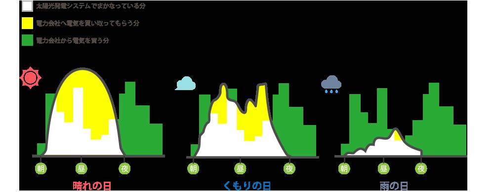 住宅用太陽光発電システム固定買取制度で効果抜群