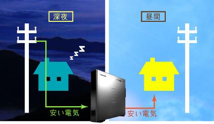 蓄電池はとっても便利で光熱費も削減
